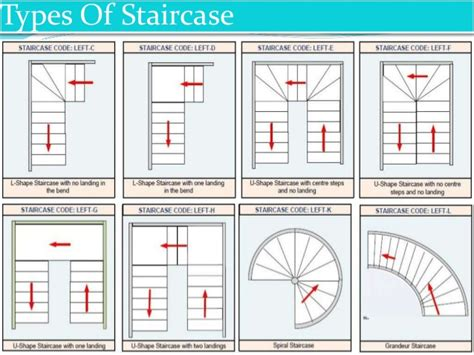 types of stairs a powerpoint presentation on superstructure