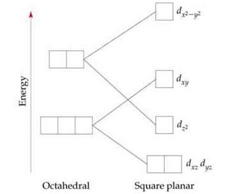 d orbital splitting diagram field splitting diagram octahedral molecular