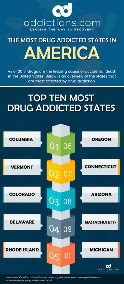 Heroin Detox At Home Laws In by The Ten Most Addicted States In America