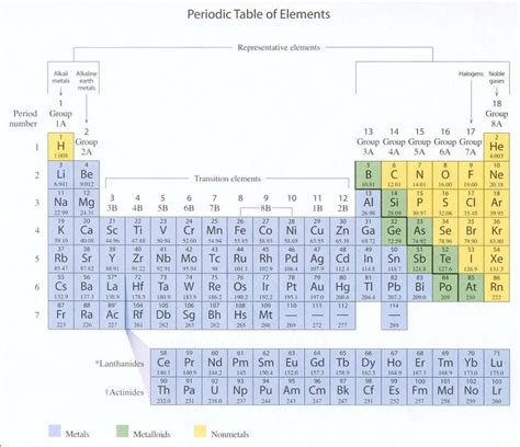 Period On Periodic Table by New Periodic Table With Charges Of Each Element Periodic