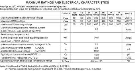 1n4004 diode specs diode 1n4004 specification 28 images rectifier diodes specs 28 images 1n5404 g datasheet
