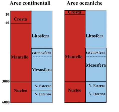 struttura interna terra struttura della terra struttura della terra