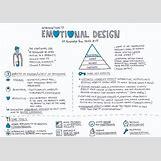 Emotional Design | 2000 x 1413 jpeg 528kB