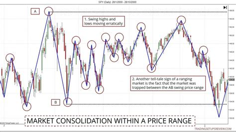market swing a practical guide to price action trading trading setups