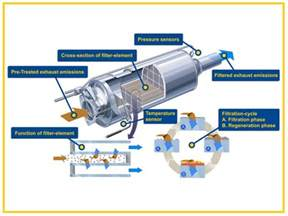 Exhaust System Regeneration In Process Continue Driving Dpfs What You Need To About Diesel Particulate Filters