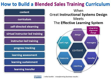 how to build a blended sales training curriculum mike