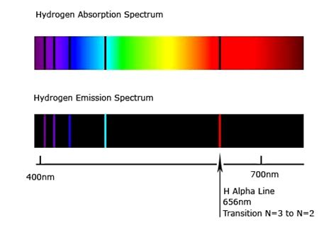 color of hydrogen atomic spectra
