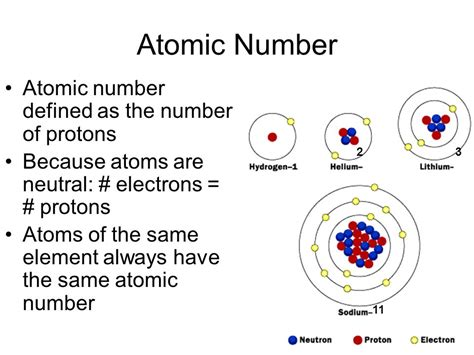 Same Number Of Protons And Electrons by Chemistry Study Of Matter And The Changes It Undergoes