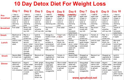 Detox Week Plan by Cleanse Diet Weight Loss