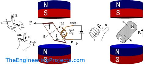 induction motor basic principle difference between dc and ac motors the engineering projects