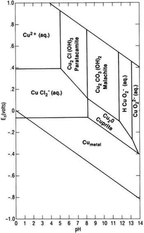 silver pourbaix diagram iron stability diagram repair wiring scheme