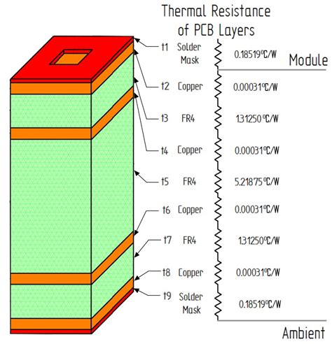 thermal resistance of resistor carrying the heat away from power module pcb designs power electronic tips