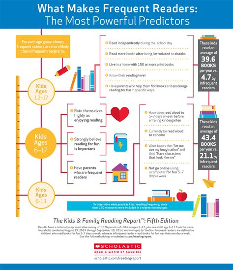 reading info infographic new research on how to become a reader
