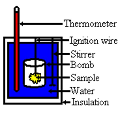 diagram of a bomb calorimeter thermodynamics part 1 work heat energy and