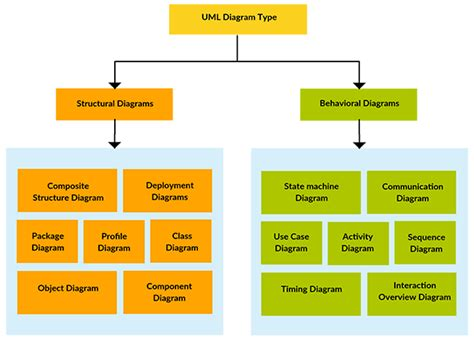 uml structure uml stands for unified modelling language sagnelli s