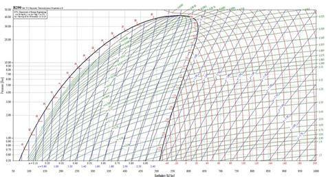 diagramme enthalpique r134a exercice pdf gr 225 fico de mollier propano r 290 hc en la refrigeraci 243 n