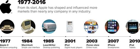 apple history apple s first 40 years an oral history from inside the