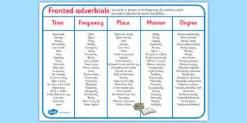 fronted adverbials word mat this simple word mat