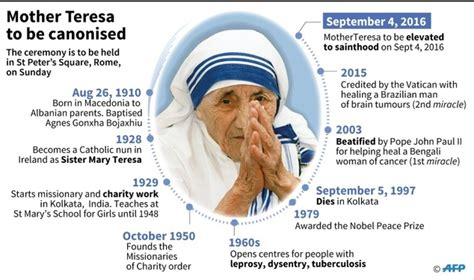 mother teresa timeline biography saint teresa revered reviled and misunderstood daily
