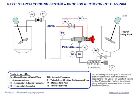 Kitchen Layout Designs direct steam injection starch jet cooker