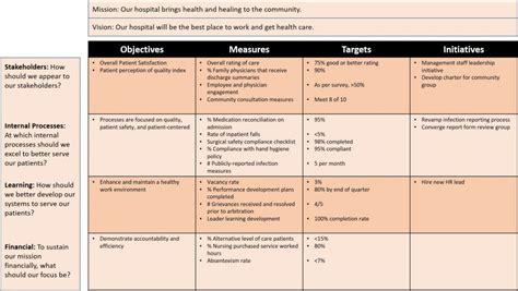 balanced scorecard exles and templates smartsheet