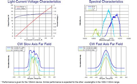 diode lasers wavelength range high power multimode laser diode 12w