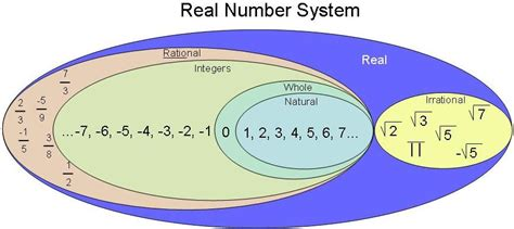 diagram of a real number system amudd properties of real numbers