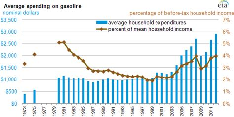 u s household expenditures for gasoline account for