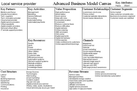 It Service Cost Model Template by Business Model Exles