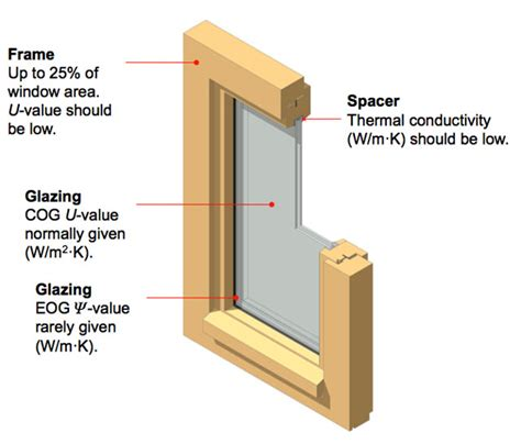 window framing diagram how to choose the best windows for your house green