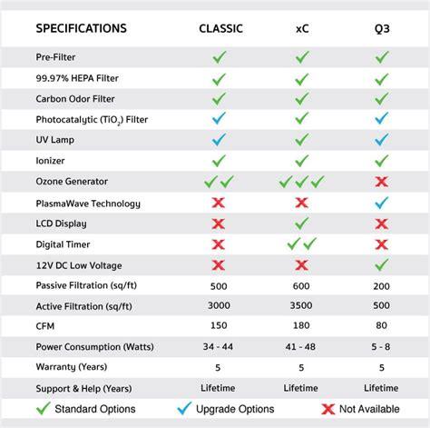 mammoth air purifier reviews classic  xc