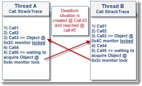 pattern lock java in theabove visual exle the attempt by thread a
