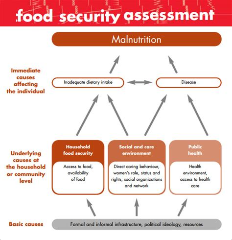food defense risk assessment template sle security assessment 6 documents in pdf word