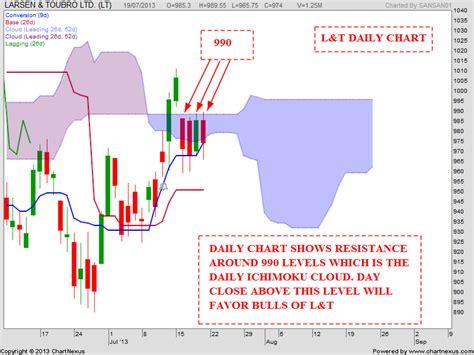 candlestick pattern of larsen and toubro stock market chart analysis larsen toubro analysis