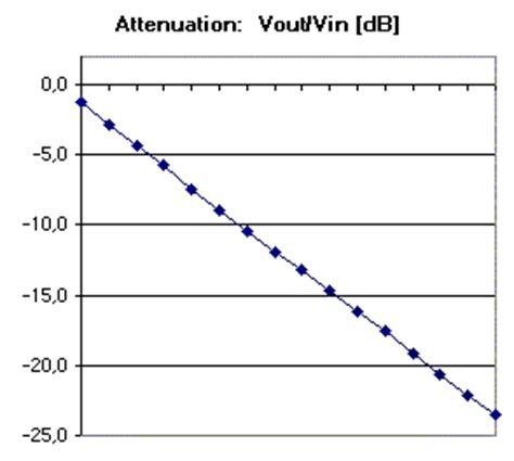 resistor network volume resistor switch attenuator networks for audio volume