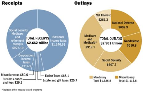 Office Of Management And Budget by Wsj