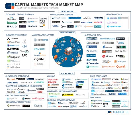 Mba In Investment Banking And Capital Markets by 92 Market Maps Covering Fintech Cpg Auto Tech