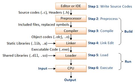 c tutorial and compiler an introduction to c programming for first time
