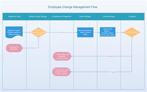 management flow chart template employee change management flowchart
