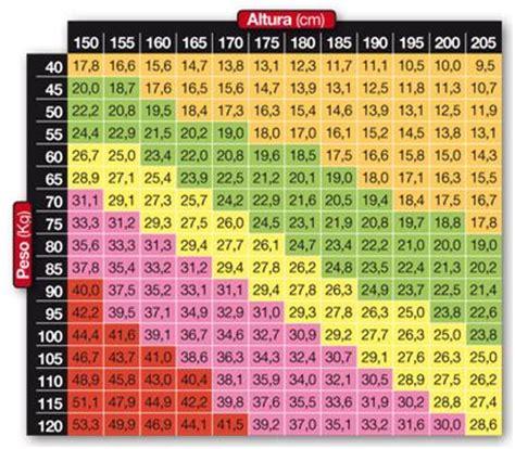test peso m 225 s de 25 ideas incre 237 bles sobre masa corporal en