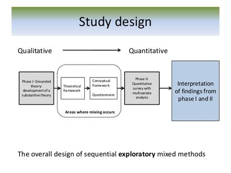 design experiment using sequential qualitative analysis making sense of mixed methods design in health research