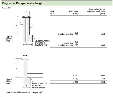 height of design section 2c thickness of walls in certain small buildings
