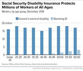 social security disability insurance protects millions of