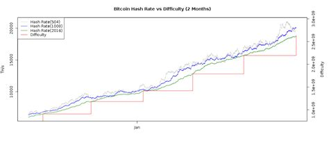 bitcoin difficulty chart bitcoin difficulty chart 2016 price vs difficulty charts