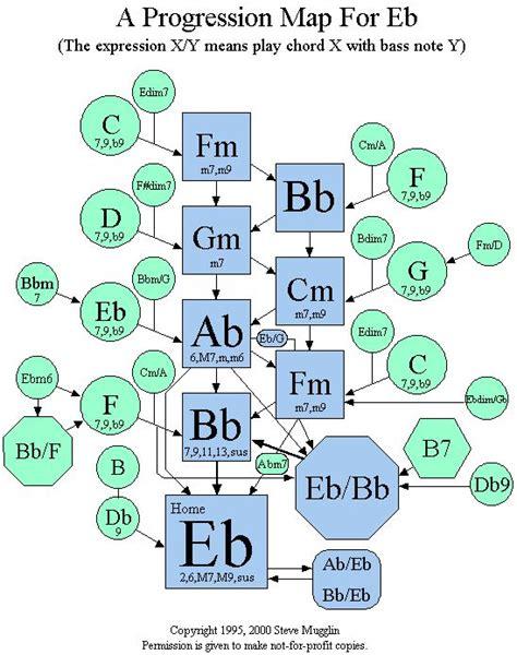 chord progression map  eb  theory pinterest