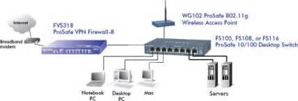 Netgear Fs116p Switch Hub serie der fast ethernet unmanaged switches fs116