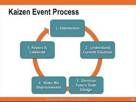 kaizen what is it definition exles and more the smart way to define kaizen goals and objectives lsi