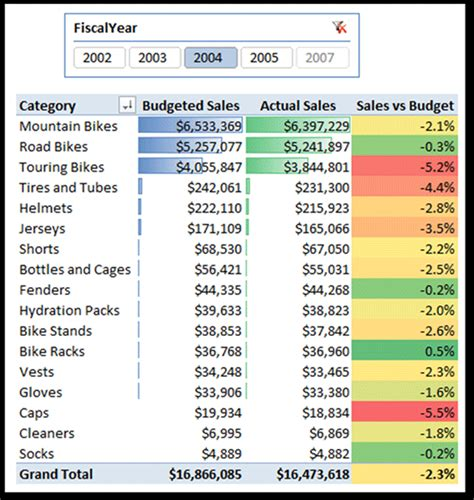 budget vs actual excel template sales budget integrating data of different grains