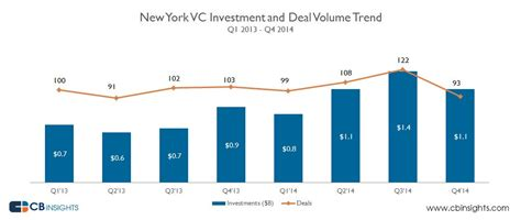 Overall New York 5b the new normal a billion in venture capital is no big