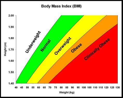 cdr level 2 weight management overweight management